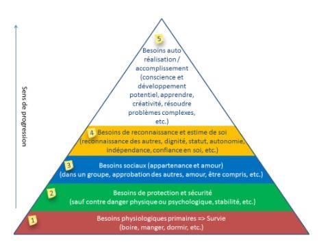 Le triangle de Maslow