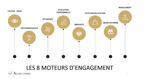 La quête de l'Engagement au travail… Les «Why & How» ?