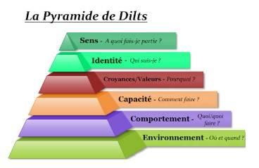 la pyramide de Dilts